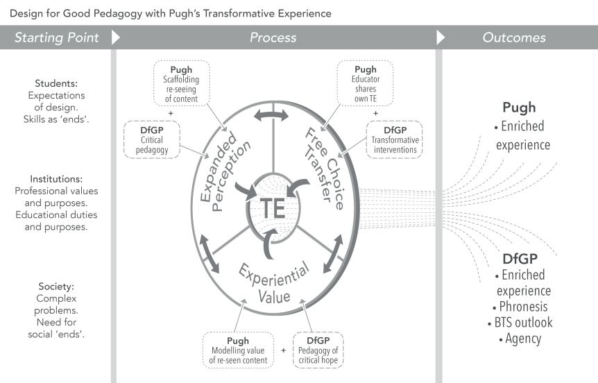 Chart of conceptual framework